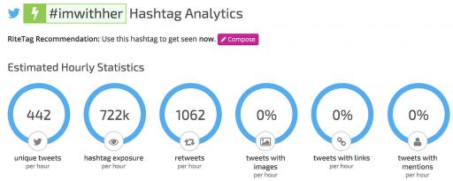 Hashtag Analytics for #imwithher Feb 29