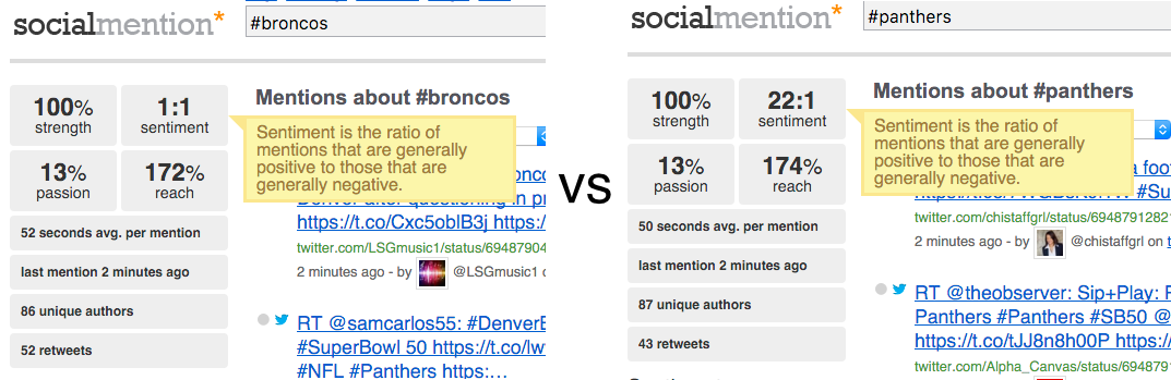 Using Social Mention to analyse Superbowl hashtags