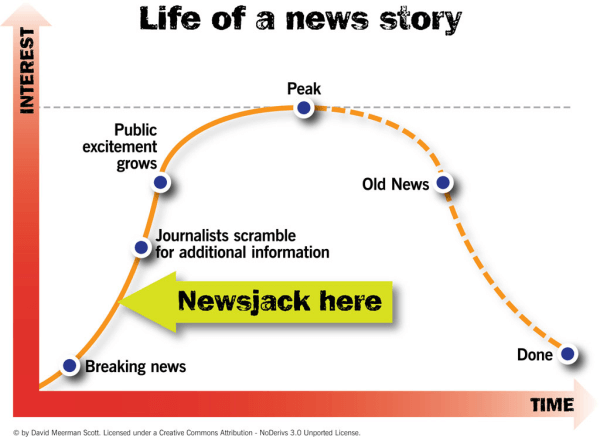 "Image from David Meerman Scott's book ""Newsjacking: How to Inject your Ideas into a Breaking News Story and Generate Tons of Media Coverage"""