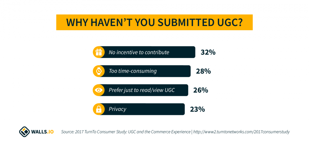 A chart detailing the results from the TurnTo Study (discussed below) about reasons people cite for not having submitted UGC: 32% mention a lack of incentives. 28% say it is too time-consuming to create content. 26% prefer to just read/view other people's UGC. 23% have concerns about privacy.