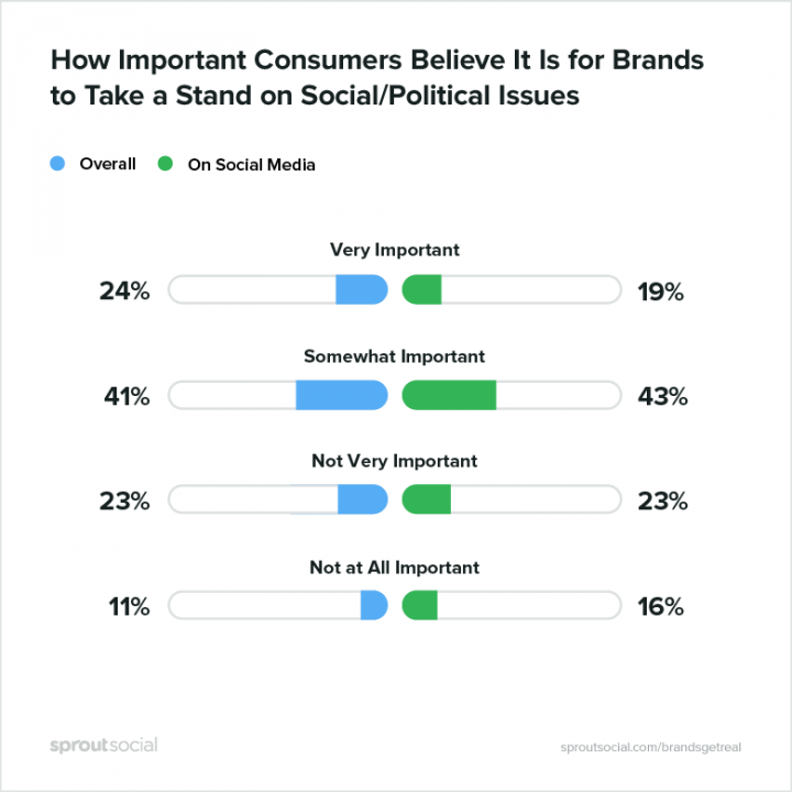 Another graph by Sprout Social on whether consumers want brands to express opinions on social media or not. 19% think it's very important, 43% think it's somewhat important, 23% think it's not very important and 16% think it's not important.