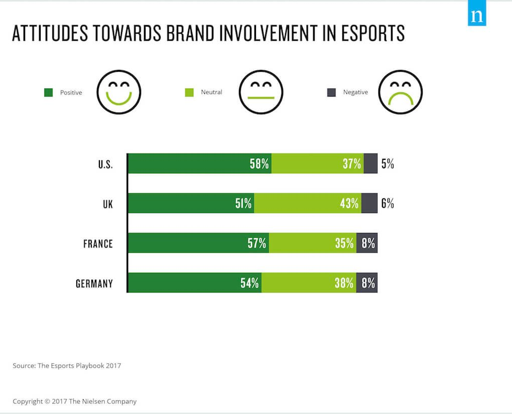 Graph showing attitudes towards brand involvement in esports in the U.S., UK, France and Germany: In each country, more than 50% of esports fans feel positive about brand involvement, between 35 and 43% feel neutral, and only a small percentege of 5 to 8% in each country feel negative towards it.