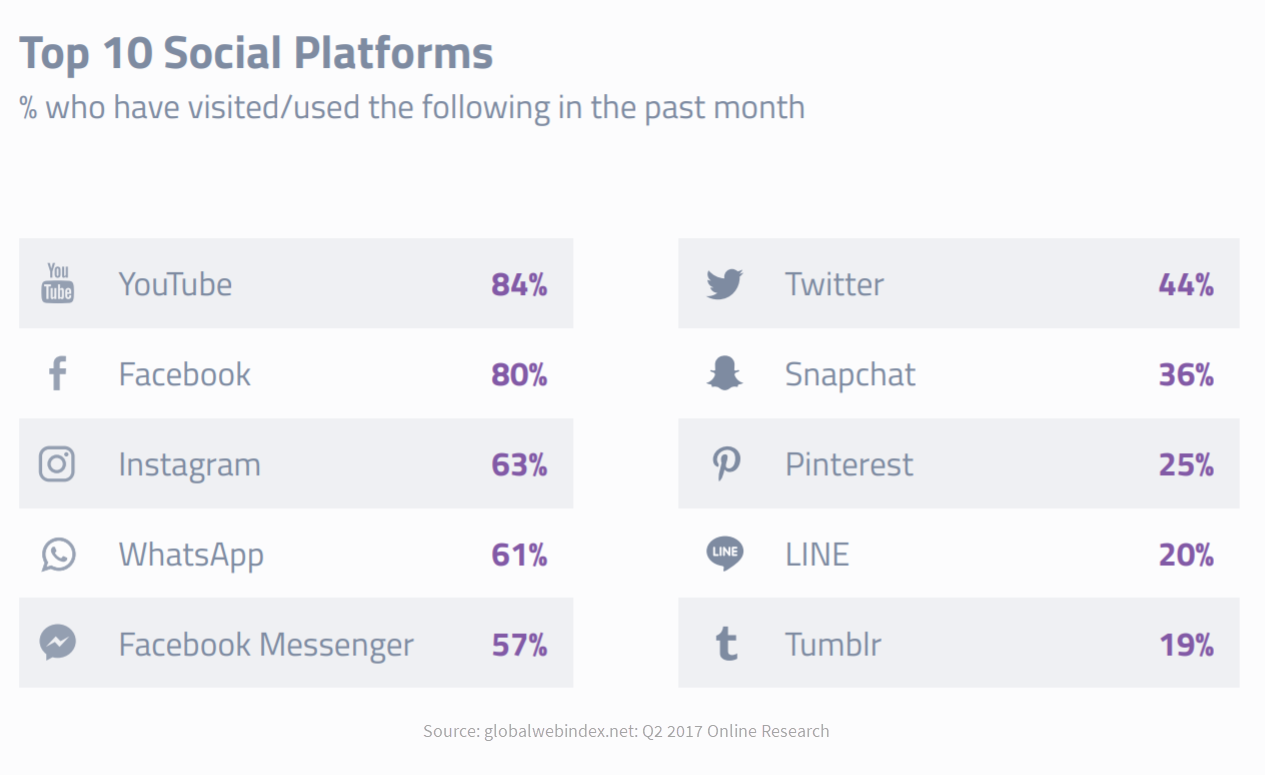 Gen Z top social media platforms stats