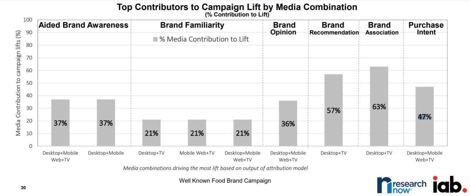 iab-multi-channel-marketing-stats