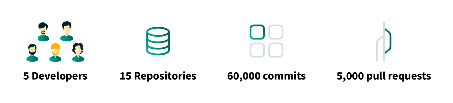 A chart illustrating some facts from the development team: 5 developers, 15 repositories, 60,000 commits, 5,000 pull requests.