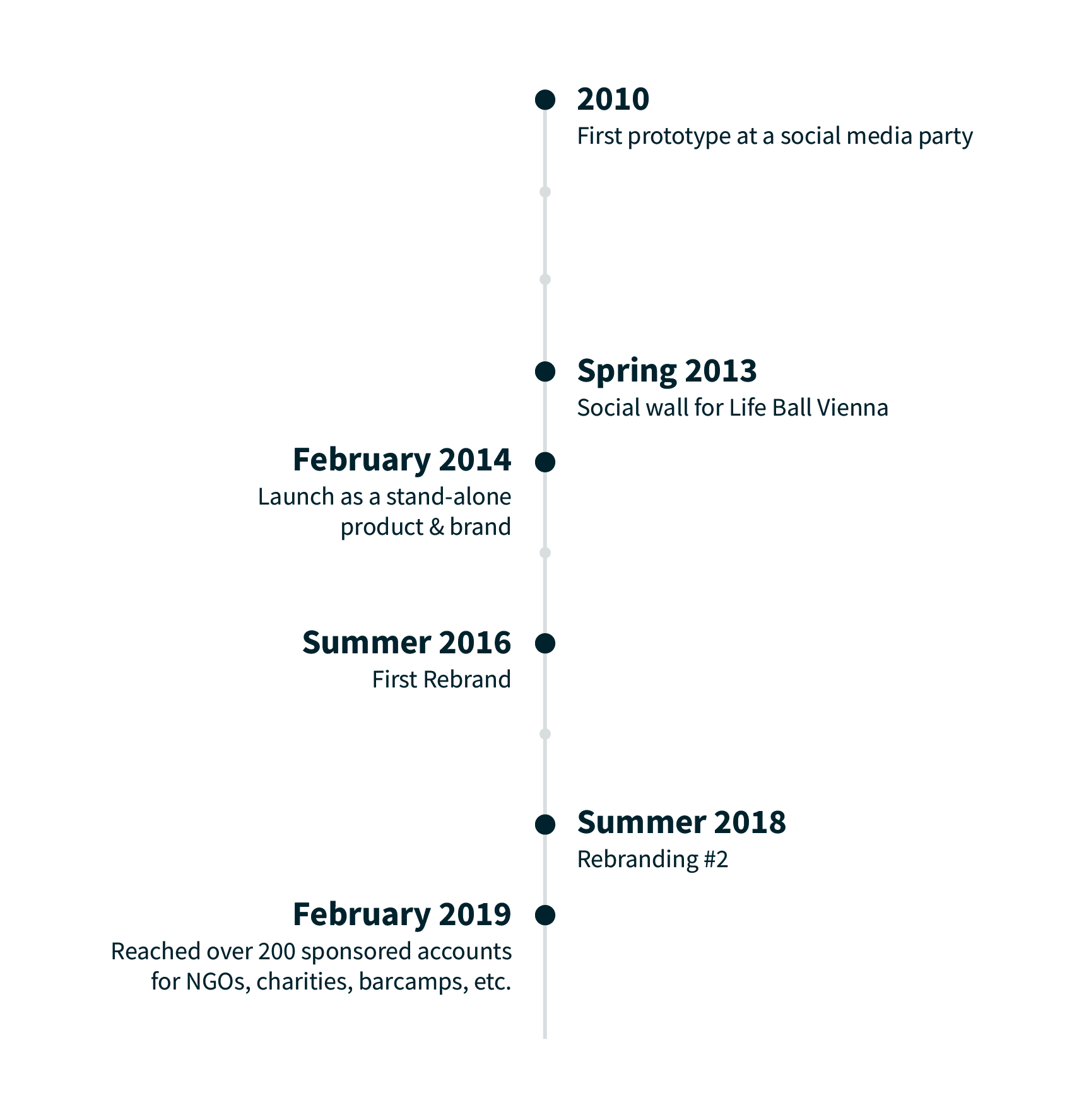 Chart of Walls.io milestones: 2010 First prototype at a social media party, Spring 2013 Social wall for Life Ball Vienna, February 2014 Launch as a stand-alone product & brand, Summer 2016 First Rebrand, Summer 2018 Rebranding #2, February 2019 Reached over 200 sponsored accounts for NGOs, charities, barcamps, etc.