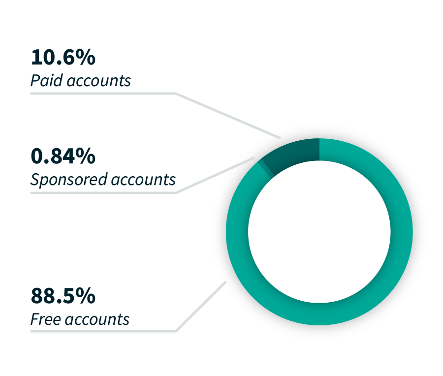 A chart showing the percentages of our user base: 10.6% paid accounts, 0.84% sponsored accounts, 88.5% free accounts.