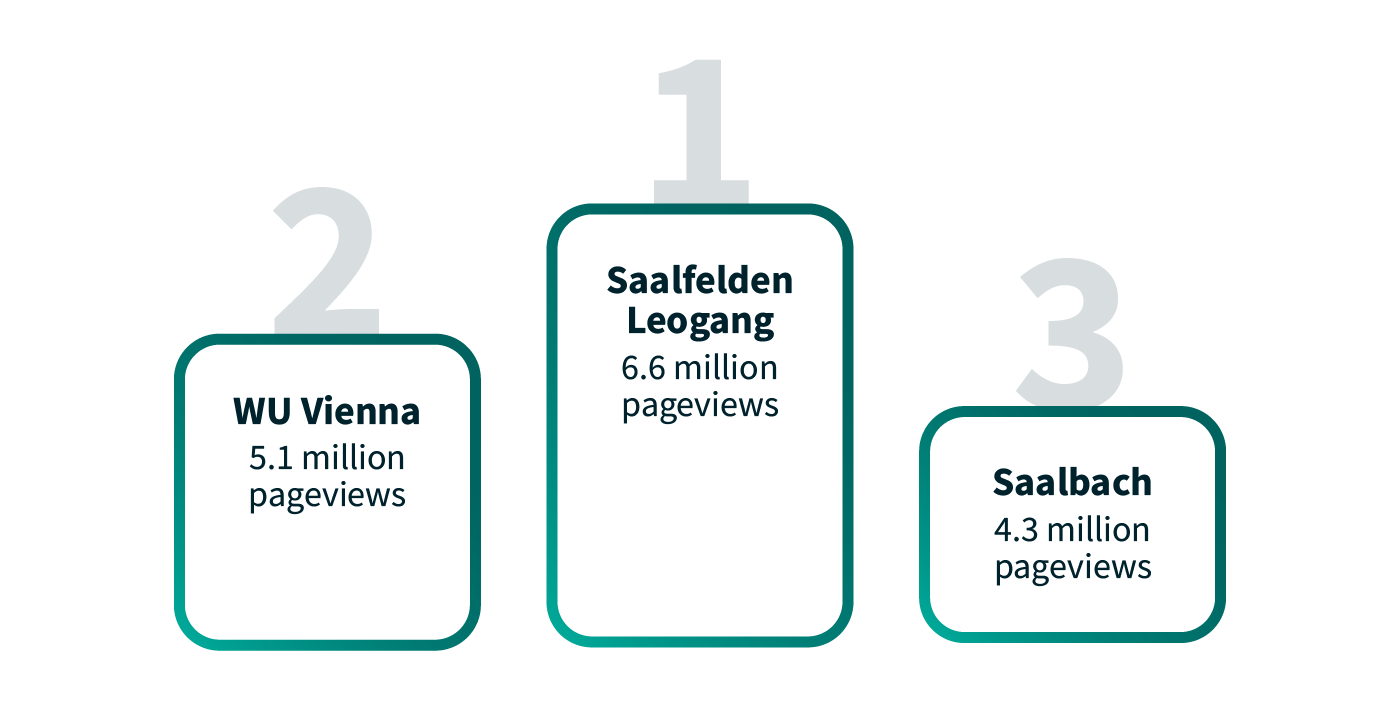 Chart styled as a winners' rostrum showing the walls with the most pageviews. #1 Saalfelden Leogang: 6.6 million pageviews, #2 WU Vienna: 5.1 million pageviews, #3 Saalbach: 4.3 million pageviews