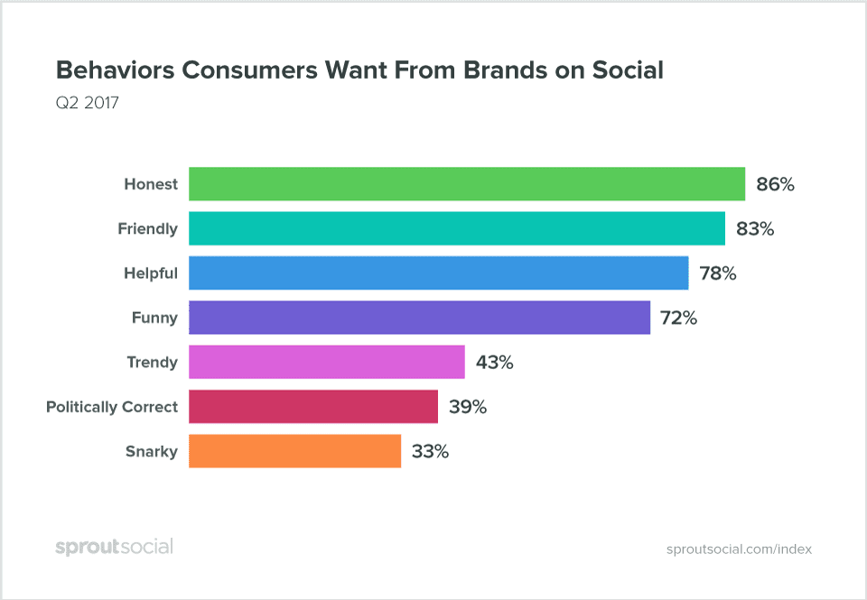 """Bar chart by sproutsocial for the question """"Behaviors Consumers Want From Brands on Social"""".  Honest: 86% Friendly: 83% Helpful: 78% Funny: 72% Trendy: 43% Politically Correct: 39% Snarky: 33%"""