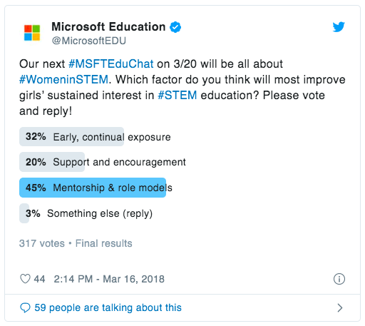 "A tweet by @MicrosoftEDU, including a poll: ""Our next #MSFTEduChat on 3/20 will be all about #WomeninSTEM. Which factor do you think will most improve girls' sustained interest in #STEM education? Please vote and reply!""  The poll results are: ""Early, continual exposure: 32.5% Support and encouragement: 20.2% Mentorship & role models: 44.8% Something else (reply): 2.5%"""