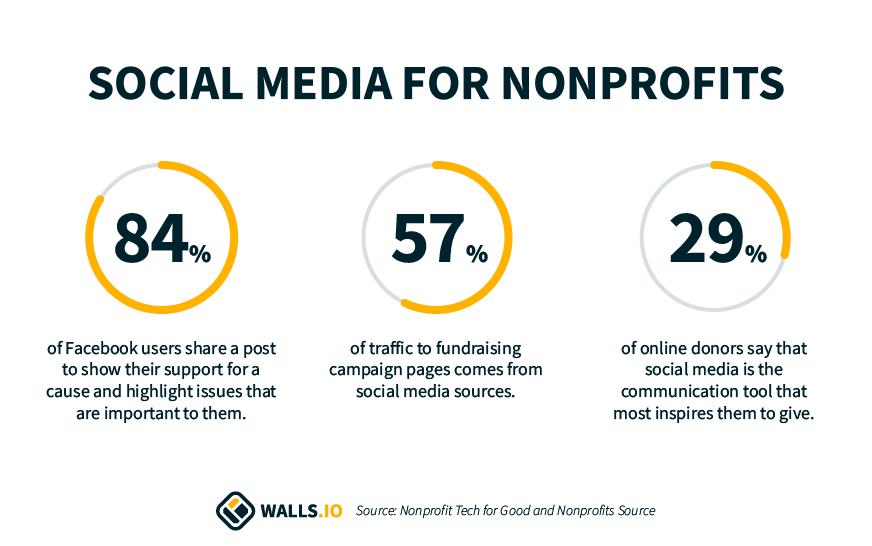Graphic showing statistics for social media use for nonprofits:  84% of Facebook users share a post to show their support for a cause and hightlight issues that are important to them.  57% of traffic to fundraising campaign pages comes from social media sources.  29% of online donors say that social media is the communication tool that most inspires them to give.