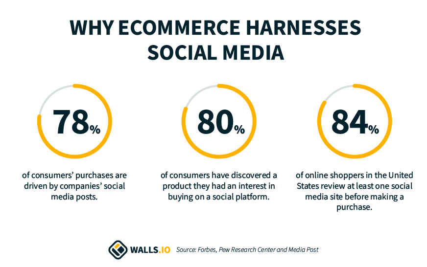 Why eCommerce harnesses social media statistics chart