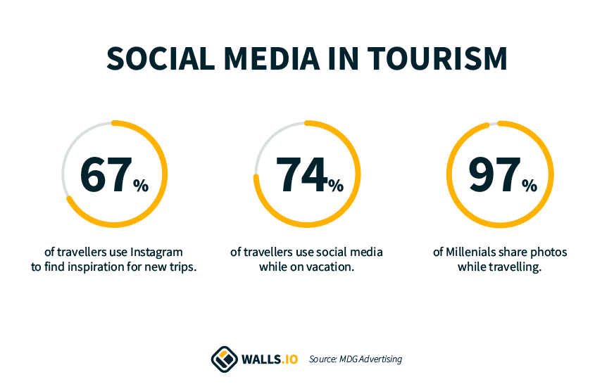 social media stats for the hospitality industry  67%  of travellers use Instagram to find inspiration for new trips 74%  of travellers use social media while on vacation. 97%  of Millenials share photos while travelling