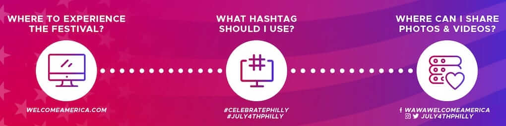 Banner image with an opaque pink-to-purple gradient background. Three icons with white text explain how to interact with the festival.  Where to experience the festival: welcomeamerica.com  What hashtag should I use? #CelebratePhilly #July4thPhilly  Where can I share photos & videos? [Facebook icon] wawawelcomeamerica [Instagram icon, Twitter icon] July4thPhilly