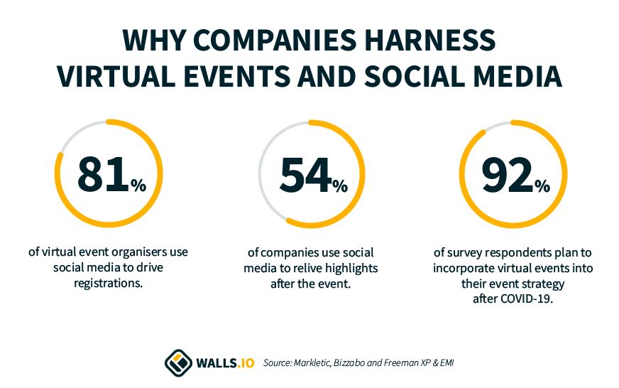 virtual events social media statistics