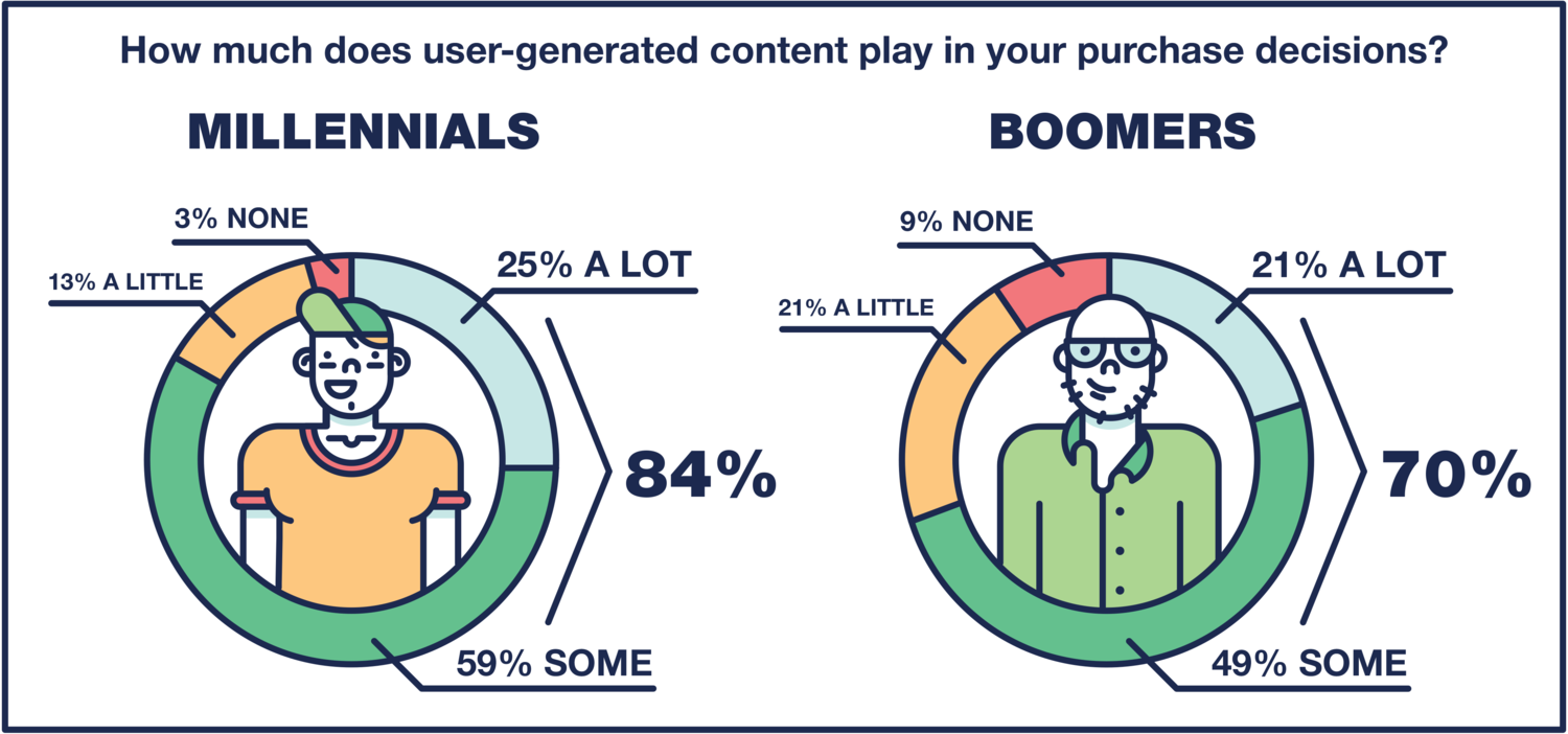 Image illustrating how user generated content influences purchase decisions. in the left, a graph shows millennials are 84% more likely to be influenced by ugc, on the right boomers show a 70%.